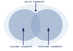 description of valid research as containing both insider and outsider research - see text
